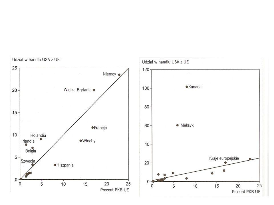 Patrząc na handel światowy jako całość, ekonomiści odkryli, że rozmiary handlu między dowolnymi krajami dość dokładnie opisuje następujące równanie: Tij = A x Yi x Yj / Dij, Gdzie: A-stała, Tij – wartość handlu między krajem i oraz y, Yi – wartość PKB kraju i, Yj – wartość PKB kraju j, Dij – odległość między krajami i oraz j Oznacza to, że wartość wymiany handlowej miedzy dwoma dowolnymi krajami jest proporcjonalna (przy innych czynnikach niezmienionych) do iloczynu ich PKB oraz maleje wraz ze wzrostem odległości między nimi.