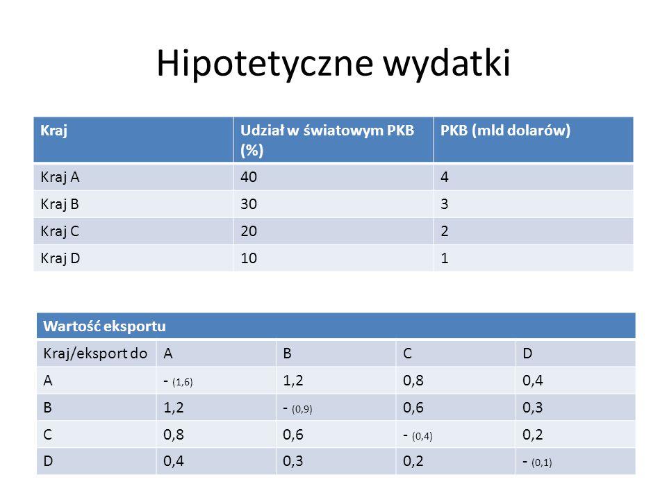 Hipotetyczne wydatki KrajUdział w światowym PKB (%) PKB (mld dolarów) Kraj A404 Kraj B303 Kraj C202 Kraj D101 Wartość eksportu Kraj/eksport doABCD A-