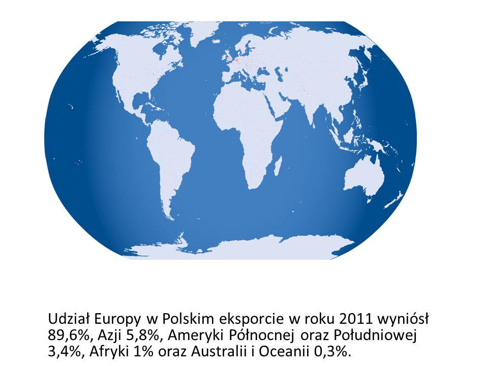 Udział Europy w Polskim eksporcie w roku 2011 wyniósł 89,6%, Azji 5,8%, Ameryki Północnej oraz Południowej 3,4%, Afryki 1% oraz Australii i Oceanii 0,