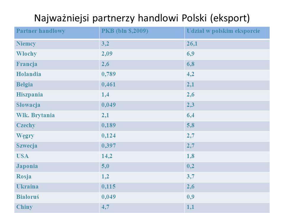 Najważniejsi partnerzy handlowi Polski (eksport) Partner handlowyPKB (bln $,2009)Udział w polskim eksporcie Niemcy3,226,1 Włochy2,096,9 Francja2,66,8