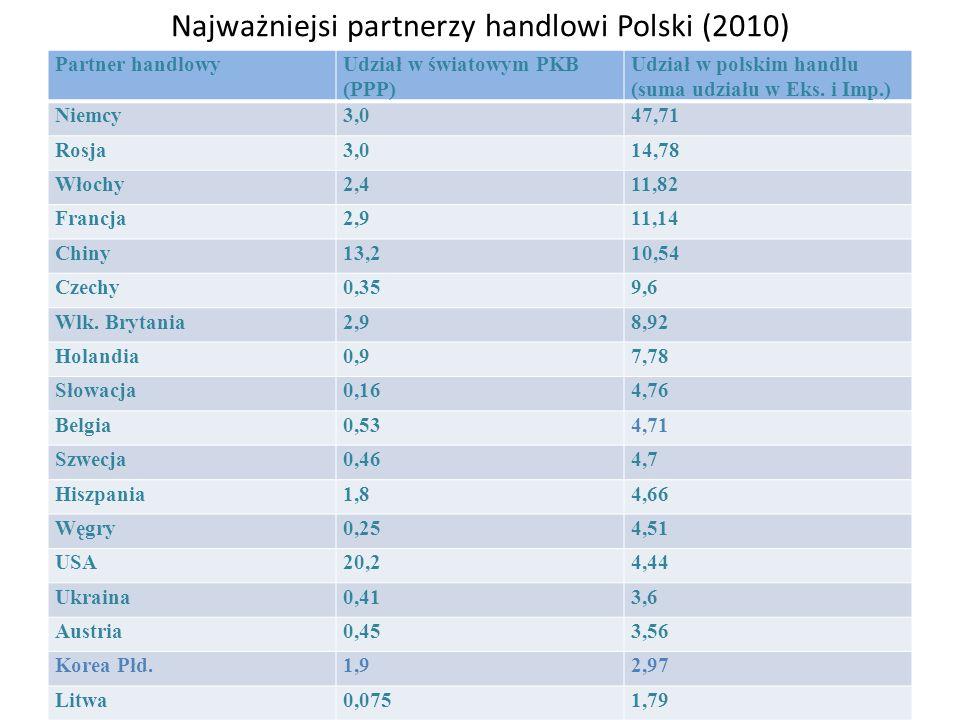 Najważniejsi partnerzy handlowi Polski (2010) Partner handlowyUdział w światowym PKB (PPP) Udział w polskim handlu (suma udziału w Eks. i Imp.) Niemcy