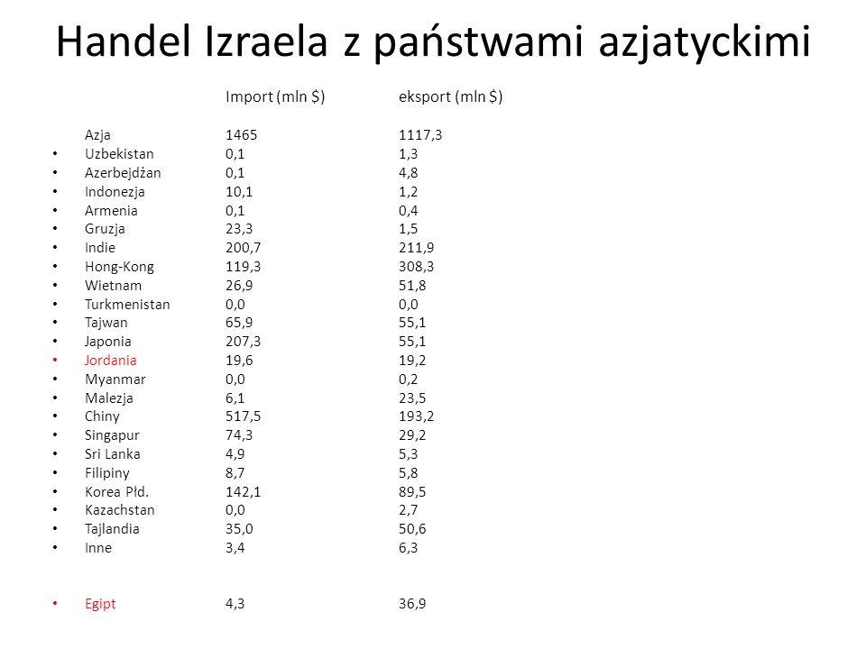 Handel Izraela z państwami azjatyckimi Import (mln $)eksport (mln $) Azja14651117,3 Uzbekistan0,11,3 Azerbejdżan0,14,8 Indonezja10,11,2 Armenia0,10,4