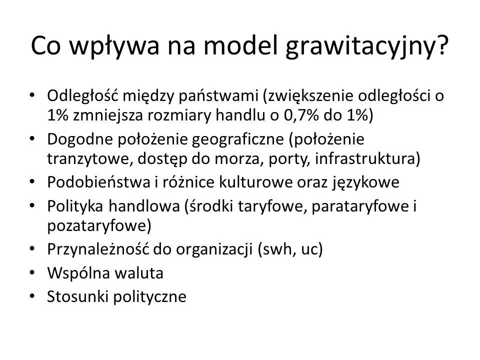 Co wpływa na model grawitacyjny? Odległość między państwami (zwiększenie odległości o 1% zmniejsza rozmiary handlu o 0,7% do 1%) Dogodne położenie geo