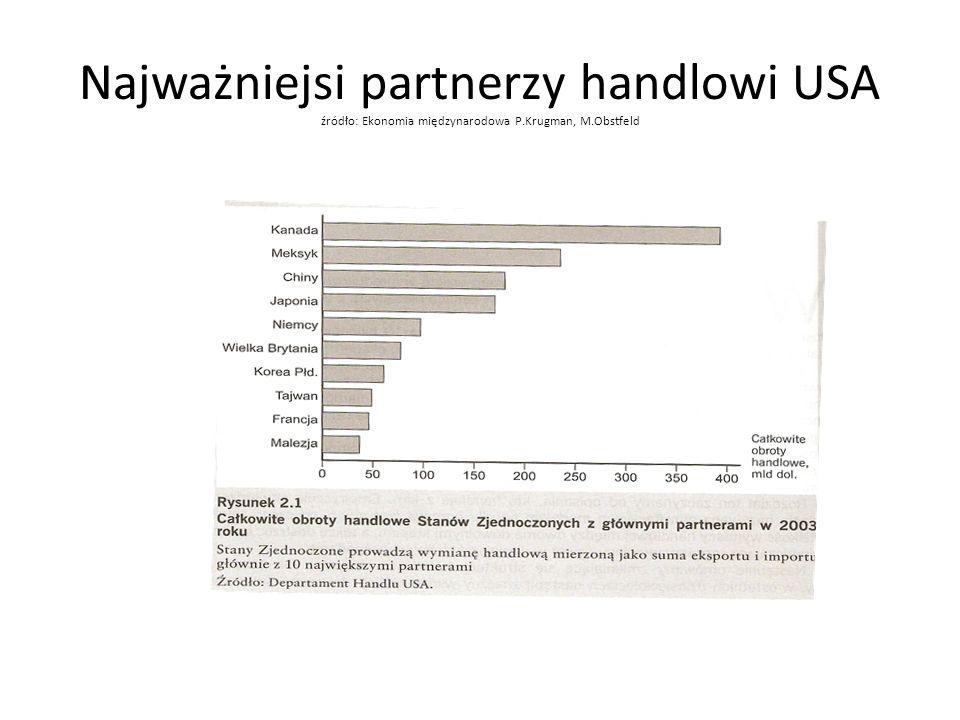 Najważniejsi partnerzy handlowi USA źródło: Ekonomia międzynarodowa P.Krugman, M.Obstfeld