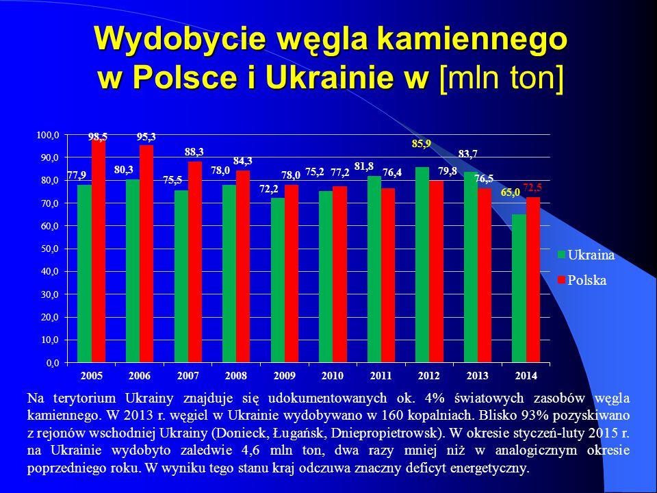 Wydobycie węgla kamiennego w Polsce i Ukrainie w Wydobycie węgla kamiennego w Polsce i Ukrainie w [mln ton] Na terytorium Ukrainy znajduje się udokume