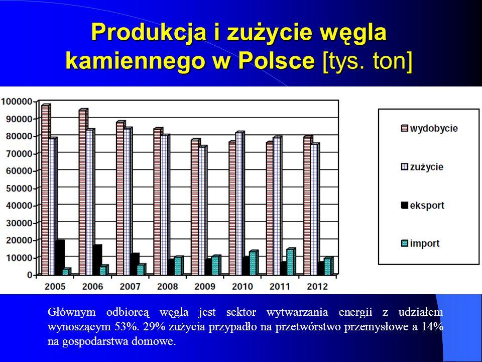 Produkcja i zużycie węgla kamiennego w Polsce [tys. ton] Głównym odbiorcą węgla jest sektor wytwarzania energii z udziałem wynoszącym 53%. 29% zużycia