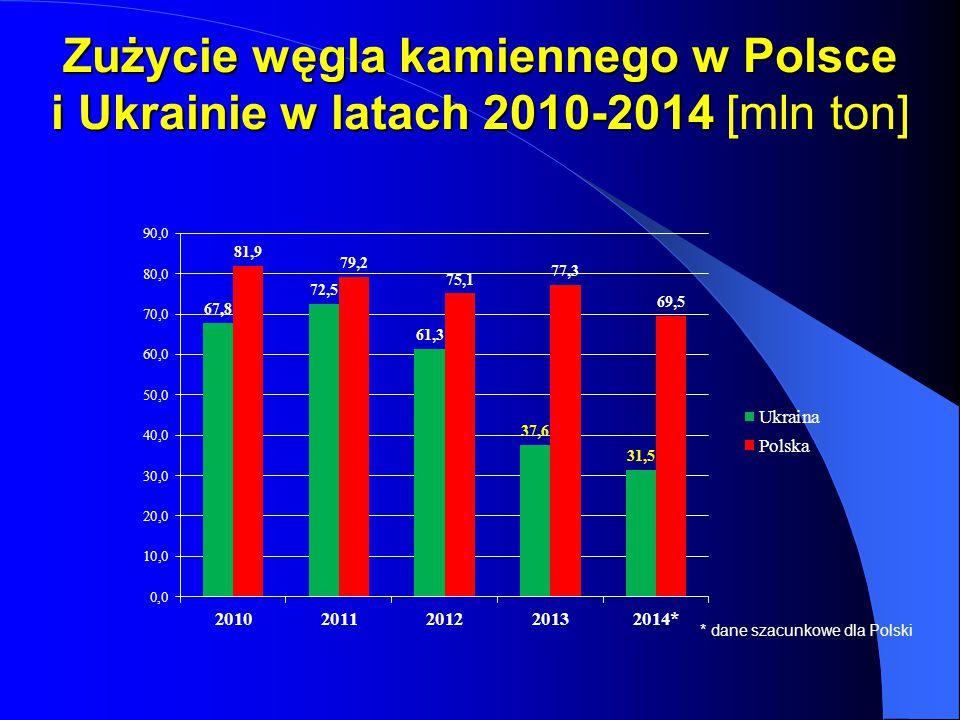 Zużycie węgla kamiennego w Polsce i Ukrainie w latach 2010-2014 Zużycie węgla kamiennego w Polsce i Ukrainie w latach 2010-2014 [mln ton] * dane szacu