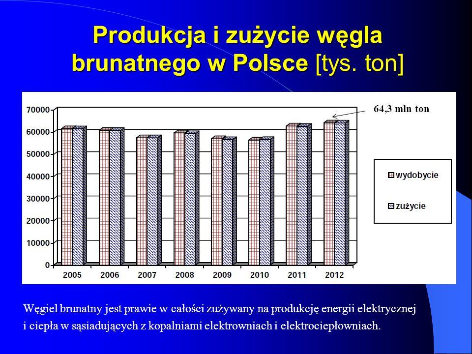 Produkcja i zużycie węgla brunatnego w Polsce tys. ton] Produkcja i zużycie węgla brunatnego w Polsce [tys. ton] Węgiel brunatny jest prawie w całości