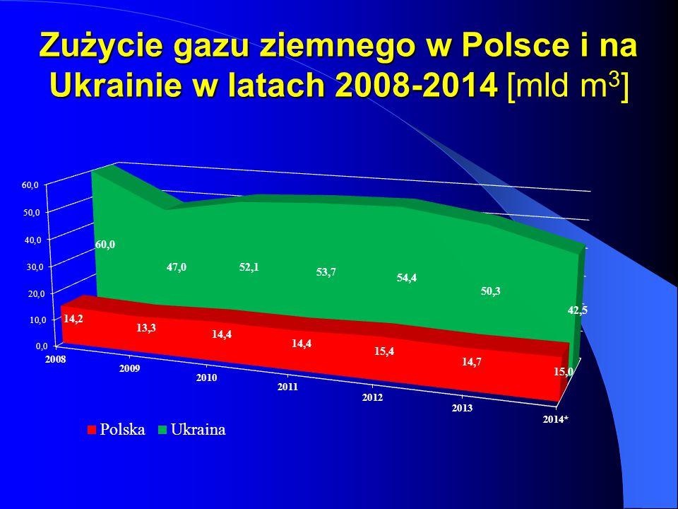 Zużycie gazu ziemnego w Polsce i na Ukrainie w latach 2008-2014 Zużycie gazu ziemnego w Polsce i na Ukrainie w latach 2008-2014 [mld m 3 ]