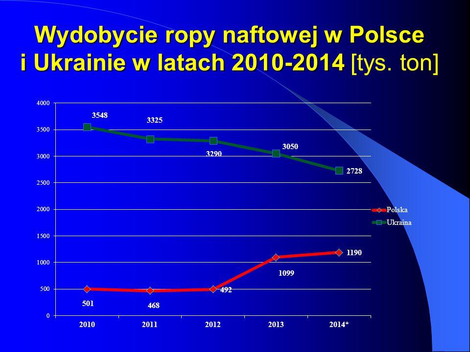Wydobycie ropy naftowej w Polsce i Ukrainie w latach 2010-2014 Wydobycie ropy naftowej w Polsce i Ukrainie w latach 2010-2014 [tys. ton]