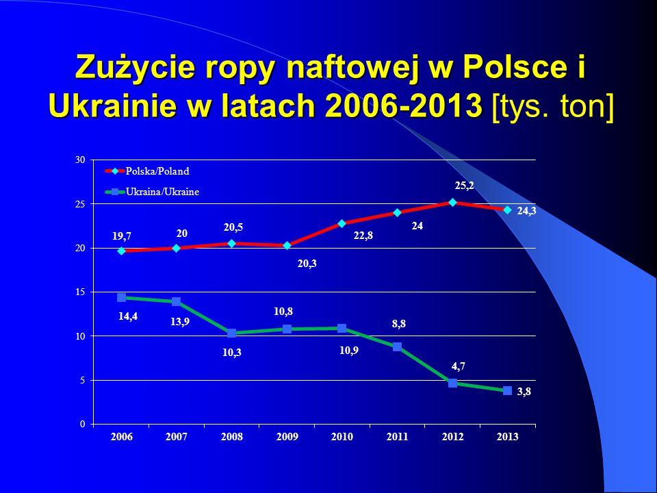 Zużycie ropy naftowej w Polsce i Ukrainie w latach 2006-2013 Zużycie ropy naftowej w Polsce i Ukrainie w latach 2006-2013 [tys. ton]