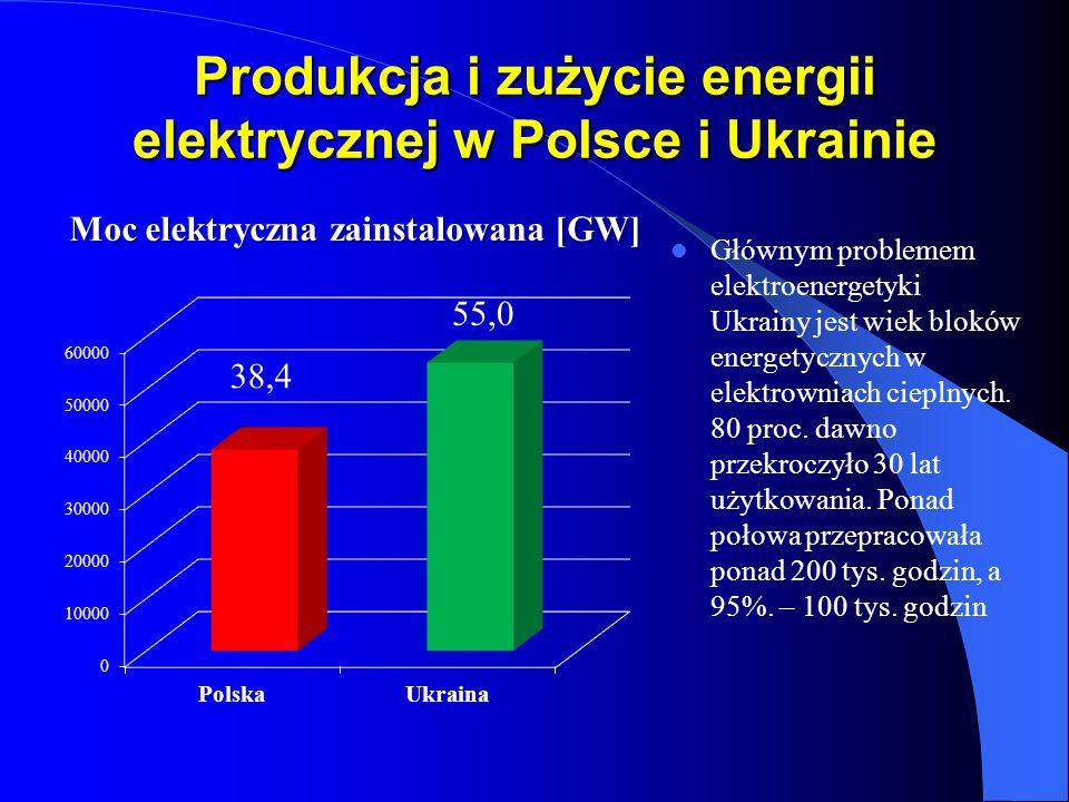 Produkcja i zużycie energii elektrycznej w Polsce i Ukrainie Głównym problemem elektroenergetyki Ukrainy jest wiek bloków energetycznych w elektrownia