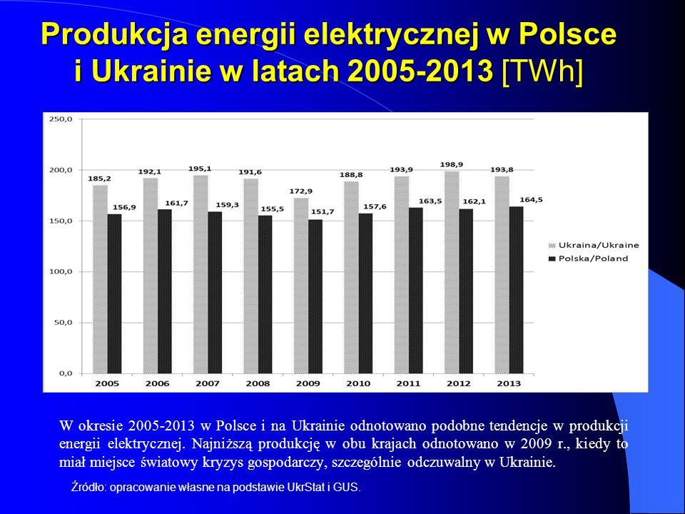 Produkcja energii elektrycznej w Polsce i Ukrainie w latach 2005-2013 [TWh] W okresie 2005-2013 w Polsce i na Ukrainie odnotowano podobne tendencje w