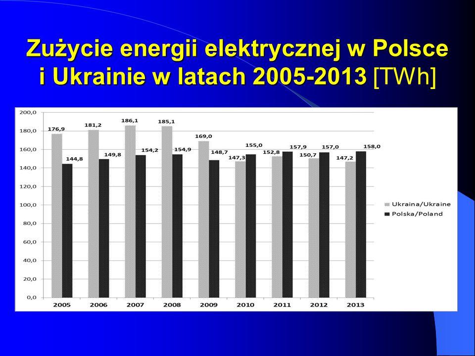 Zużycie energii elektrycznej w Polsce i Ukrainie w latach 2005-2013 Zużycie energii elektrycznej w Polsce i Ukrainie w latach 2005-2013 [TWh]