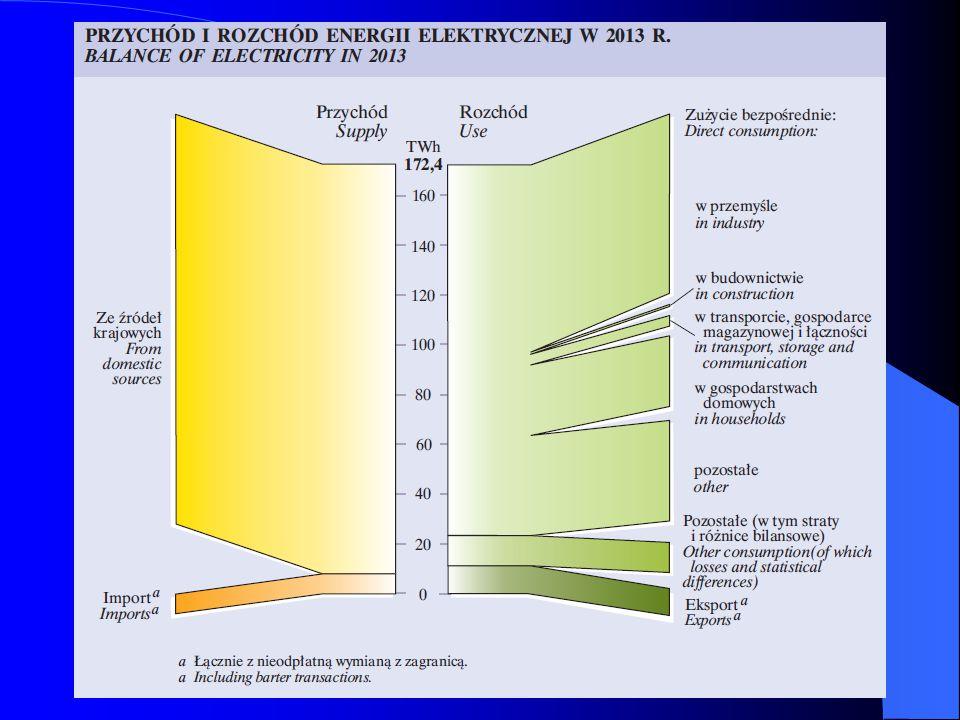 Podsumowanie W elektroenergetyce oraz ciepłownictwie, które oparte są na własnych zasobach węgla kamiennego i brunatnego, Polska jest samowystarczalna.
