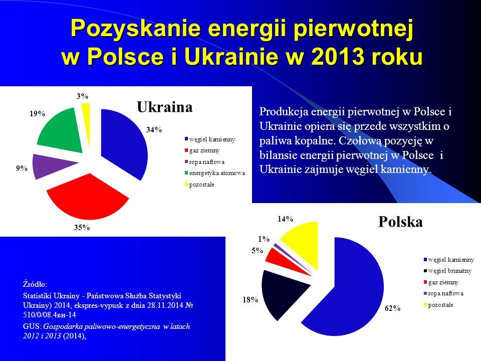 Pozyskanie energii pierwotnej w Polsce i Ukrainie w 2013 roku Ukraina Produkcja energii pierwotnej w Polsce i Ukrainie opiera się przede wszystkim o p