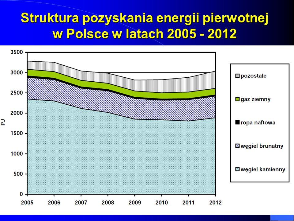 Struktura pozyskania energii pierwotnej w Polsce w latach 2005 - 2012