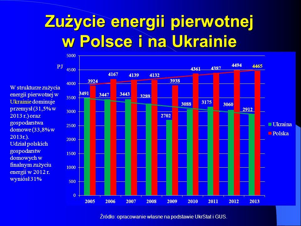 Zużycie energii pierwotnej w Polsce i na Ukrainie Źródło: opracowanie własne na podstawie UkrStat i GUS. W strukturze zużycia energii pierwotnej w Ukr