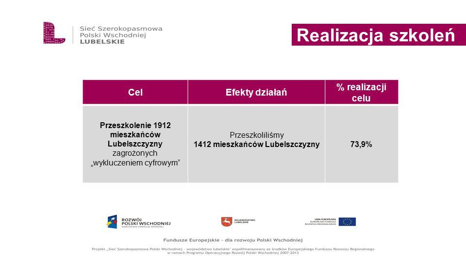 """Realizacja szkoleń CelEfekty działań % realizacji celu Przeszkolenie 1912 mieszkańców Lubelszczyzny zagrożonych """"wykluczeniem cyfrowym"""" Przeszkoliliśm"""