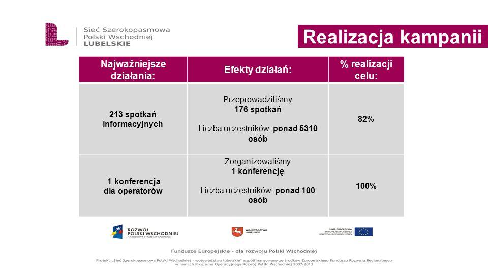 Realizacja kampanii Najważniejsze działania: Efekty działań: % realizacji celu: 213 spotkań informacyjnych Przeprowadziliśmy 176 spotkań Liczba uczest