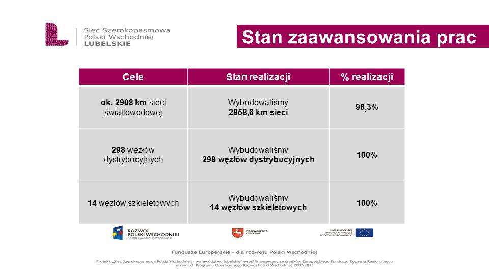 Stan zaawansowania prac CeleStan realizacji% realizacji ok. 2908 km sieci światłowodowej Wybudowaliśmy 2858,6 km sieci 98,3% 298 węzłów dystrybucyjnyc