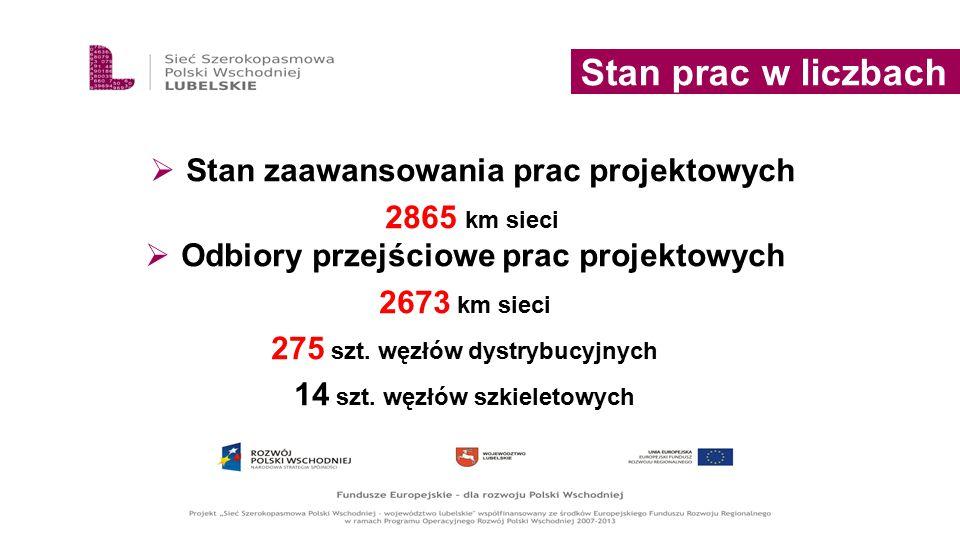 Stan zaawansowania prac projektowych 2865 km sieci Stan prac w liczbach  Odbiory przejściowe prac projektowych 2673 km sieci 275 szt. węzłów dystry
