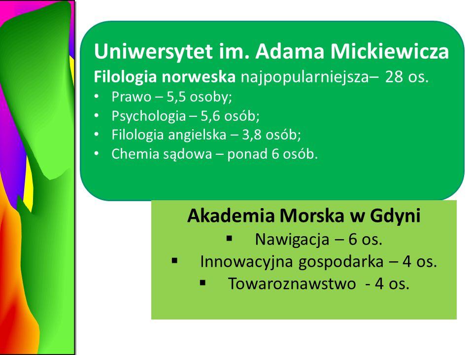Uniwersytet im. Adama Mickiewicza Filologia norweska najpopularniejsza– 28 os.