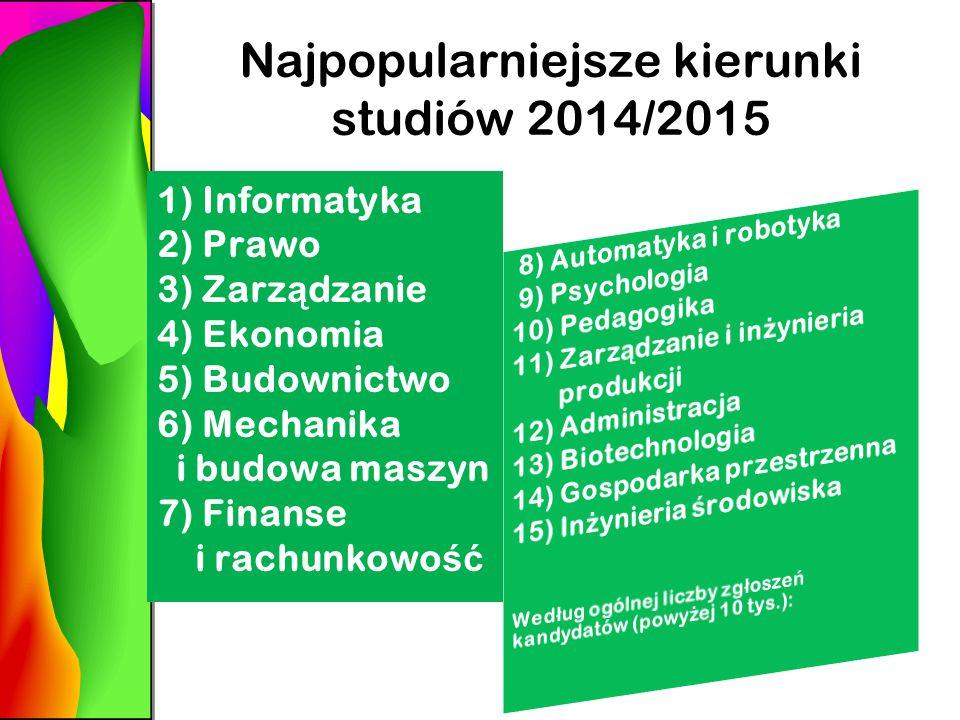 Najpopularniejsze kierunki studiów 2014/2015 1) Informatyka 2) Prawo 3) Zarz ą dzanie 4) Ekonomia 5) Budownictwo 6) Mechanika i budowa maszyn 7) Finanse i rachunkowo ść
