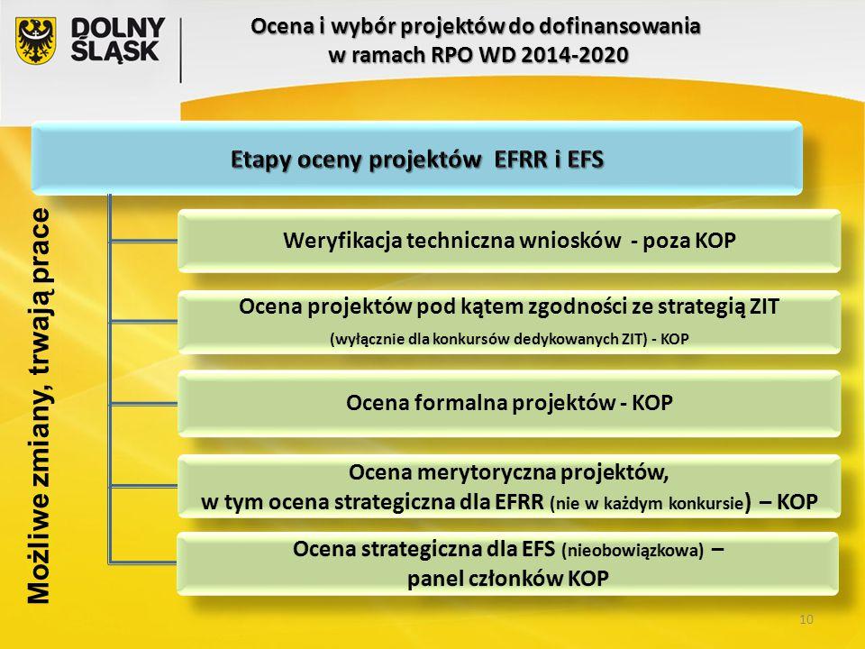 Weryfikacja techniczna wniosków - poza KOP Ocena projektów pod kątem zgodności ze strategią ZIT (wyłącznie dla konkursów dedykowanych ZIT) - KOP Ocena