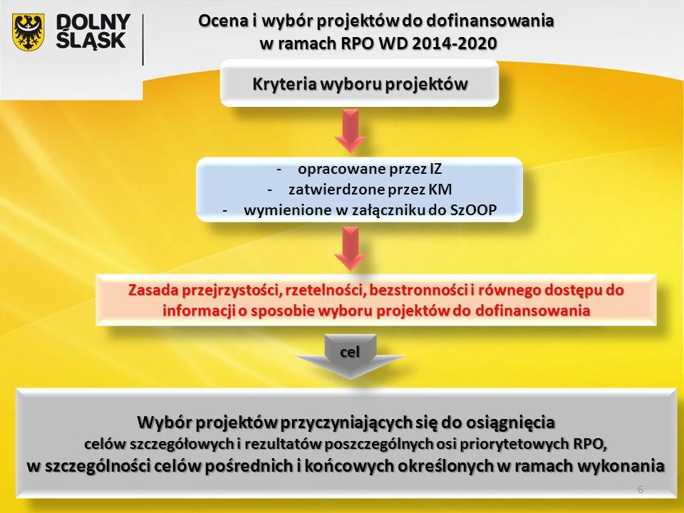Kryteria wyboru projektów -opracowane przez IZ -zatwierdzone przez KM -wymienione w załączniku do SzOOP -opracowane przez IZ -zatwierdzone przez KM -w