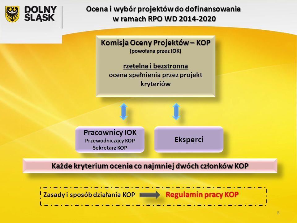 Komisja Oceny Projektów – KOP (powołana przez IOK) rzetelna i bezstronna ocena spełnienia przez projekt kryteriów Komisja Oceny Projektów – KOP (powoł