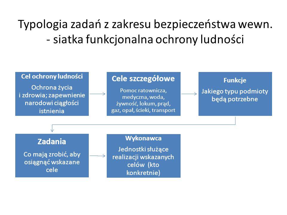 Wybrane kategorie pojęciowe przyjęte na potrzeby przeprowadzenia STRATEGICZNEGO PRZEGLĄDU BEZPIECZEŃSTWA NARODOWEGO