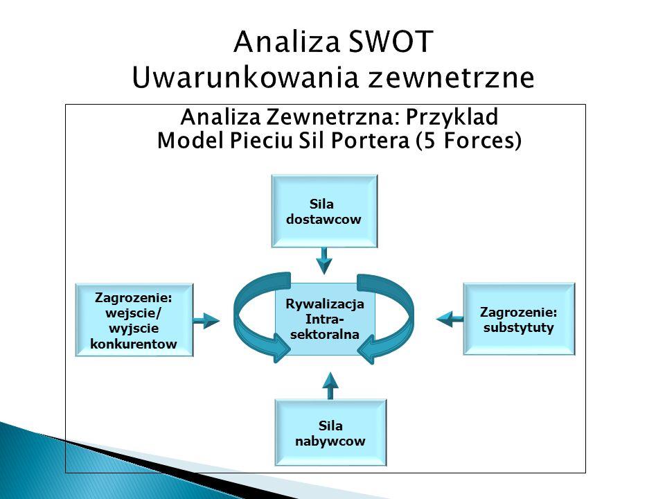 Analiza Zewnetrzna: Przyklad Model Pieciu Sil Portera (5 Forces) Rywalizacja Intra- sektoralna Zagrozenie: substytuty Sila nabywcow Sila dostawcow Zag