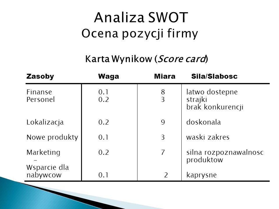 Karta Wynikow (Score card) ZasobyWaga Miara Sila/Slabosc Finanse0.1 8 latwo dostepne Personel0.2 3 strajki brak konkurencji Lokalizacja 0.2 9 doskonal