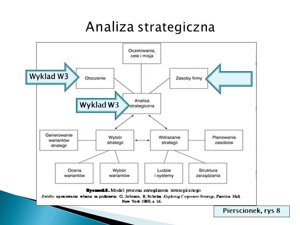 Ogolna strategia firmy (Co.Gdzie.