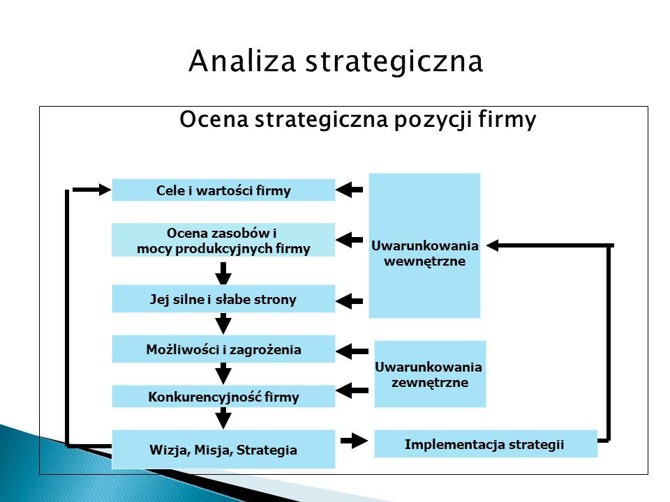 Ocena strategiczna pozycji firmy Uwarunkowania wewnętrzne Uwarunkowania zewnętrzne Cele i wartości firmy Wizja, Misja, Strategia Implementacja strateg
