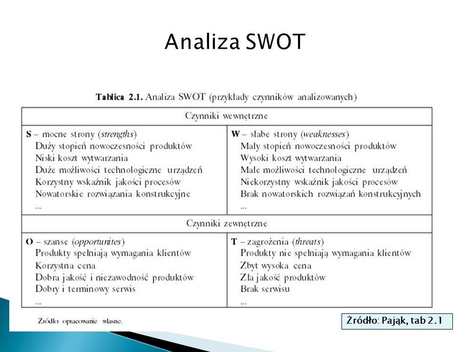 Perspektywa Zasobów Firmy  Identyfikacja podstawowych i unikalnych zasobów (core resources) i innych mniej krytycznych zasobów potrzebnych firmie aby mogła przetrwać i być konkurencyjna pozwala określić mocne i słabe strony firmy  Wewnętrzna cześć analizy SWOT: ocena silnych i słabych stron firmy, szczególnie gdy zamierza ona zmienić swoje pole działania Silne and Słabe Strony SW (Strengths and Weaknesses w analizie SWOT)