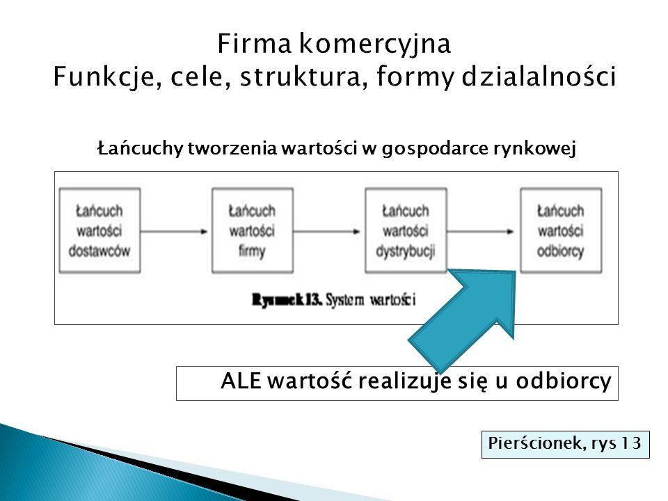Łańcuchy tworzenia wartości w gospodarce rynkowej ALE wartość realizuje się u odbiorcy Pierścionek, rys 13