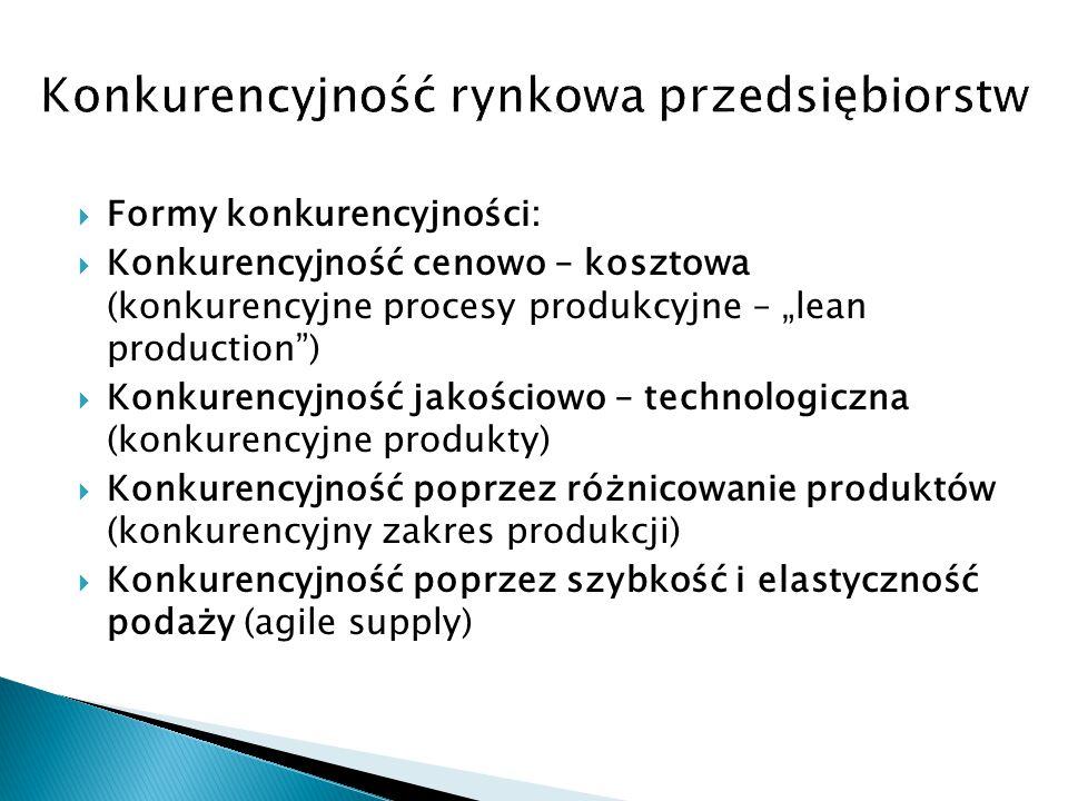 """ Formy konkurencyjności:  Konkurencyjność cenowo – kosztowa (konkurencyjne procesy produkcyjne – """"lean production"""")  Konkurencyjność jakościowo – t"""