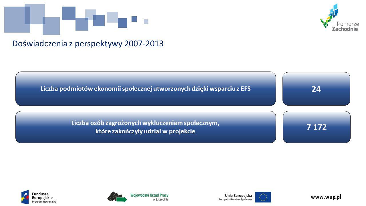 www.wup.pl Doświadczenia z perspektywy 2007-2013 Liczba podmiotów ekonomii społecznej utworzonych dzięki wsparciu z EFS Liczba osób zagrożonych wykluczeniem społecznym, które zakończyły udział w projekcie 24 7 172