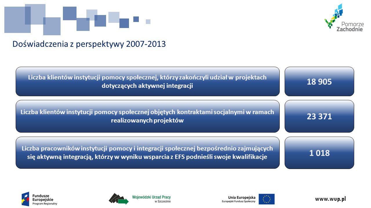 www.wup.pl Doświadczenia z perspektywy 2007-2013 Liczba klientów instytucji pomocy społecznej, którzy zakończyli udział w projektach dotyczących aktyw