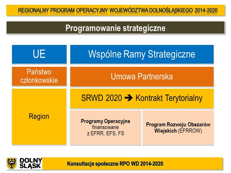 Programowanie strategiczne UE Wspólne Ramy Strategiczne Umowa Partnerska Państwo członkowskie Program Rozwoju Obszarów Wiejskich (EFRROW) Region Progr