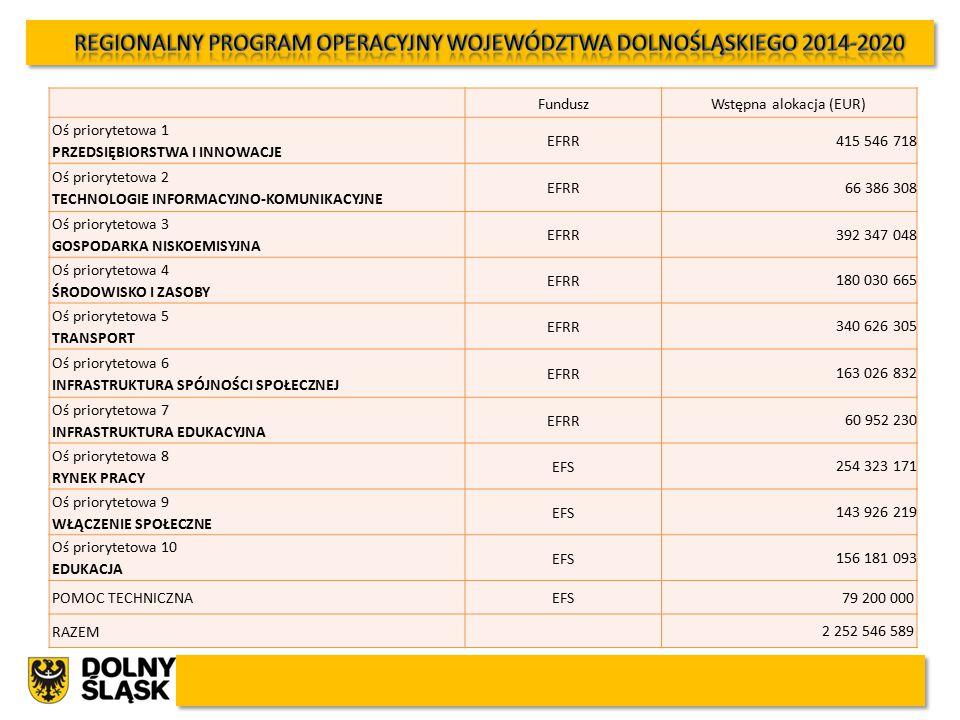 FunduszWstępna alokacja (EUR) Oś priorytetowa 1 PRZEDSIĘBIORSTWA I INNOWACJE EFRR 415 546 718 Oś priorytetowa 2 TECHNOLOGIE INFORMACYJNO-KOMUNIKACYJNE