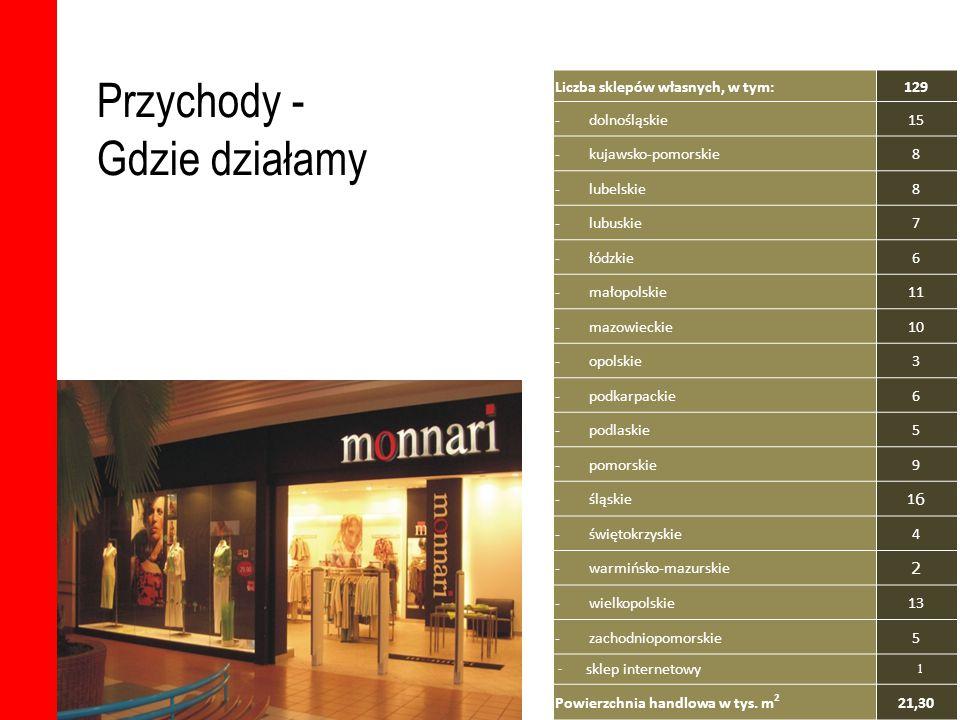 Przychody - Gdzie działamy Liczba sklepów własnych, w tym:129 - dolnośląskie15 - kujawsko-pomorskie8 - lubelskie8 - lubuskie7 - łódzkie6 - małopolskie