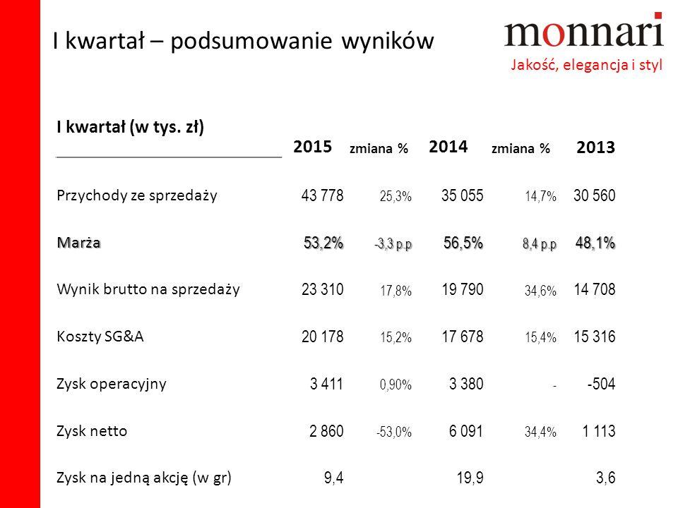 I kwartał – podsumowanie wyników Jakość, elegancja i styl I kwartał (w tys. zł) 2015 zmiana % 2014 zmiana % 2013 Przychody ze sprzedaży 43 778 25,3% 3