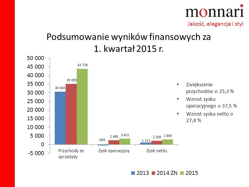 Podsumowanie wyników finansowych za 1. kwartał 2015 r. Zwiększenie przychodów o 25,3 % Wzrost zysku operacyjnego o 37,5 % Wzrost zysku netto o 27,4 %