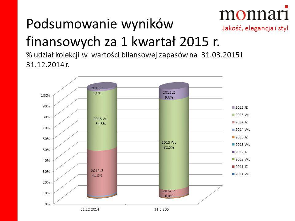 Podsumowanie wyników finansowych za 1 kwartał 2015 r. % udział kolekcji w wartości bilansowej zapasów na 31.03.2015 i 31.12.2014 r. Jakość, elegancja
