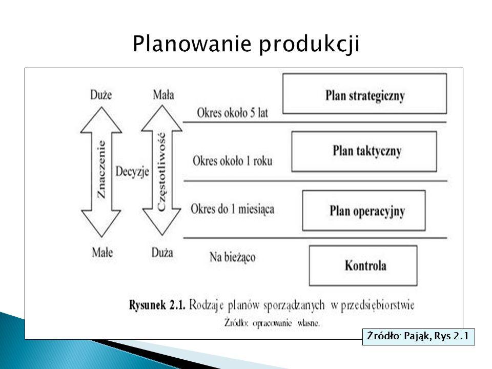  Cele planowania produkcji wynikaja ze strategicznych aspiracji producenta: dlaczego dziala jako producent i co chce osiagnac.
