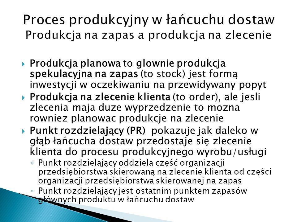 Proces produkcyjny w łańcuchu dostaw Produkcja na zapas a produkcja na zlecenie ZaopatrzenieProdukcjaMontaż (Assembly) Dostawa Materialy Produkty do montażu Wyrob gotowy Klient Produkcja i dostawy na zapas Manufacture and Distribution To Stock (MDTS) Produkcja na zapas Manufacture To Stock (MTS) Produkcja na zamówienie Manufacture To Order (MTO) Montaż na zamówienie Assembly To Order (ATO) Punkt Rozdzielający (Decoupling Point) Działalność oparta o prognozy – ryzyko spekulacyjne Działalność oparta o zlecenia – ryzyko utraty zamówień