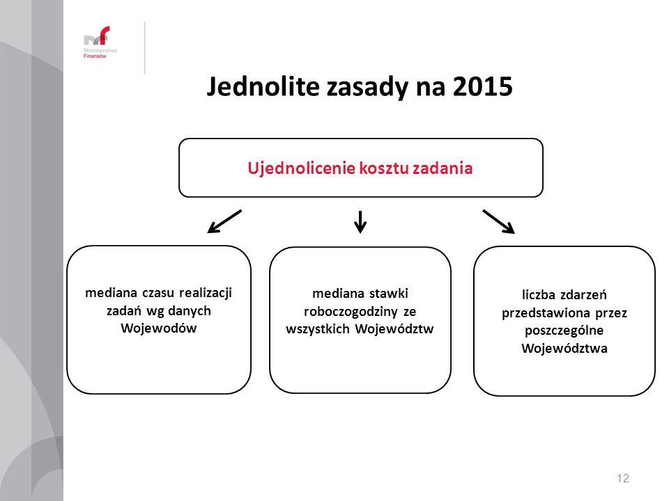 Jednolite zasady na 2015 Ujednolicenie kosztu zadania mediana czasu realizacji zadań wg danych Wojewodów mediana stawki roboczogodziny ze wszystkich W